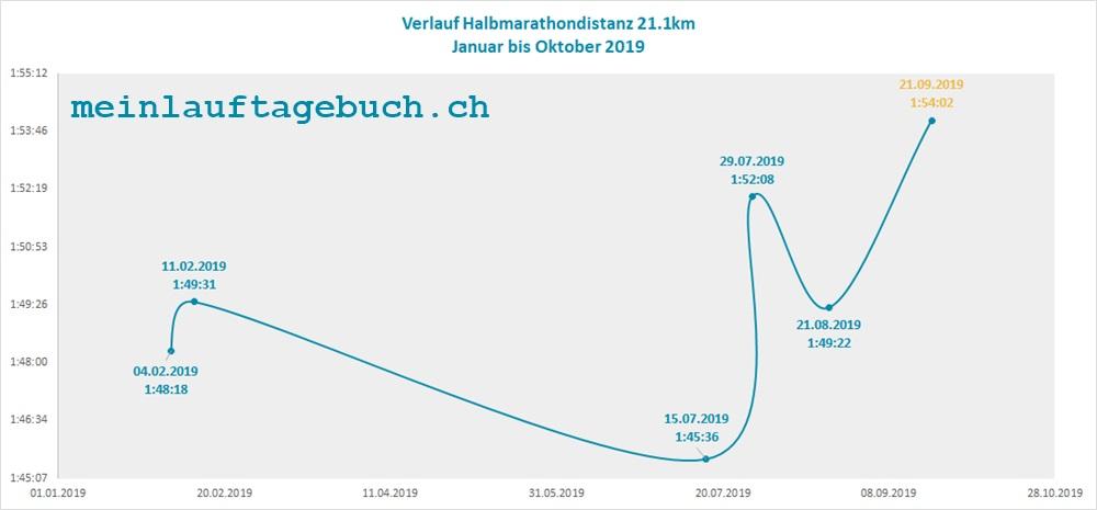Halbmarathon Verlauf 2019