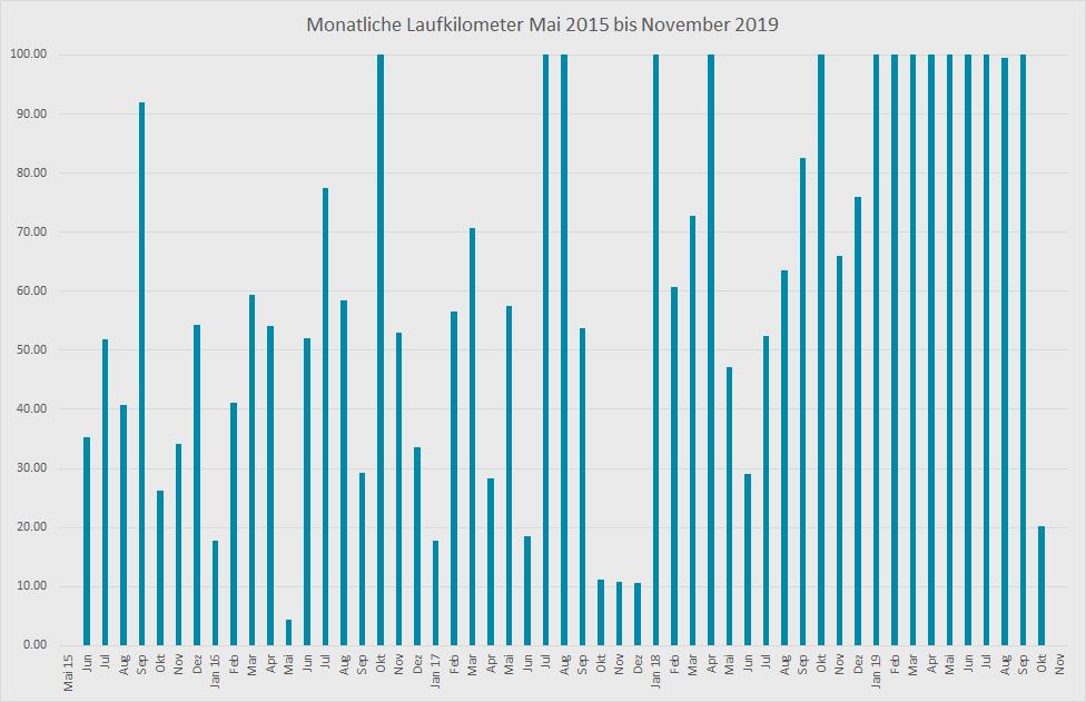 Monatliche Laufkilometer 2015 bis 2019 Grafik