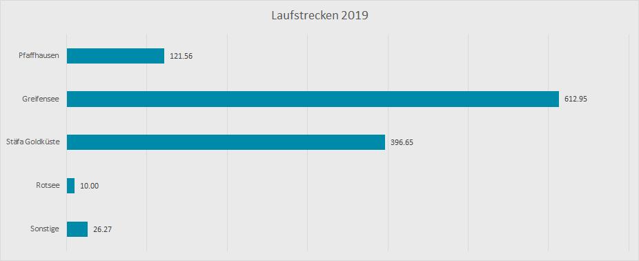 Laufjahr 2019 LaufstreckenLaufjahr 2019 Laufdistanzen
