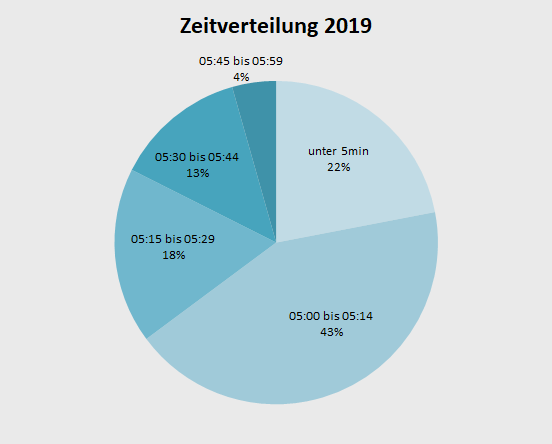 Laufjahr 2019 LaufstreckenLaufjahr 2019 Zeitverteilung