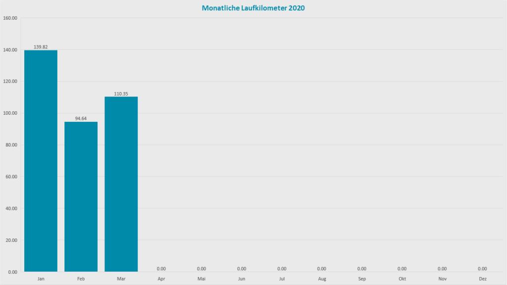 Monatskilometer 2020