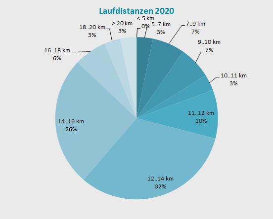 Verteilung Laufdistanz 2020