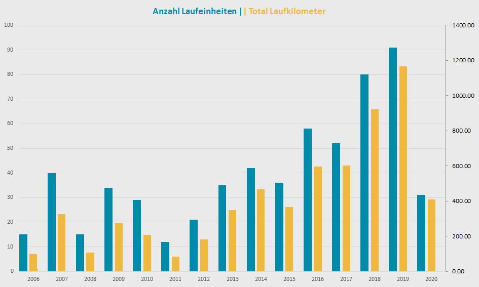 Laufeinheiten Laufdistanzen 2006 bis 2020