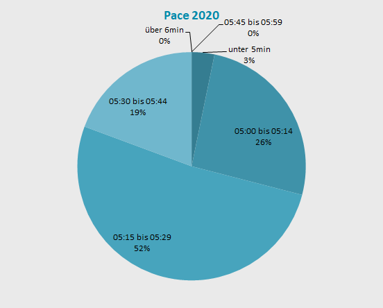 Verteilung Pace 2020