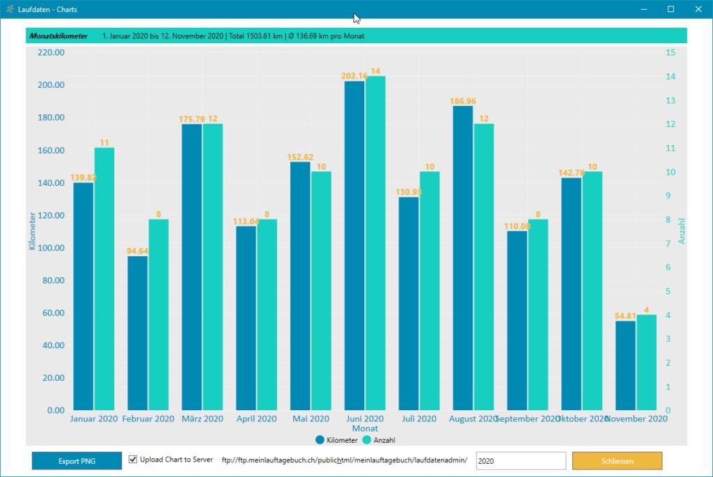 Laufdaten Chart Monatskilometer
