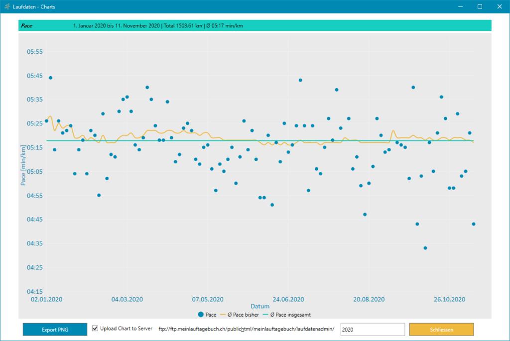 Laufdaten Chart Pace